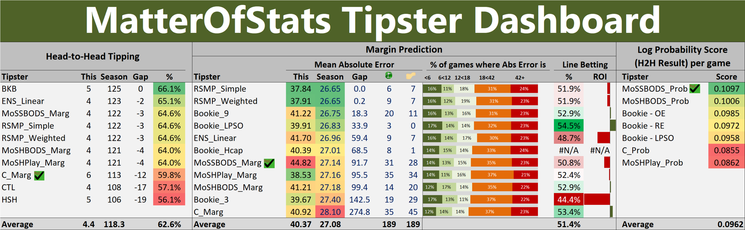 R22 - Tipster Dashboard.png