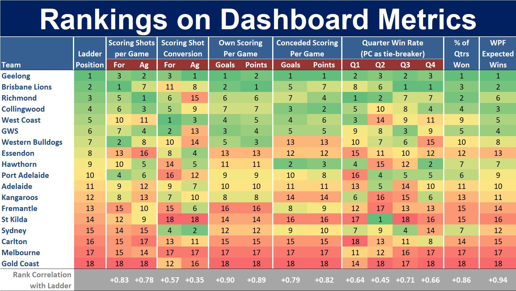 R23 - Ranking on Dashboard Metrics.png