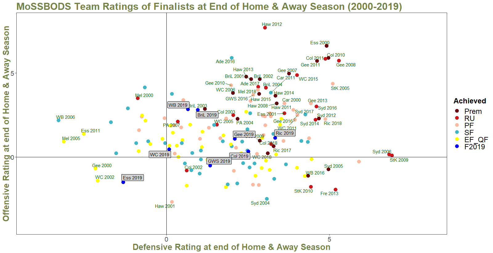 R23 - MoSSBODS Rating of All Finalists 2000 to 2019.png