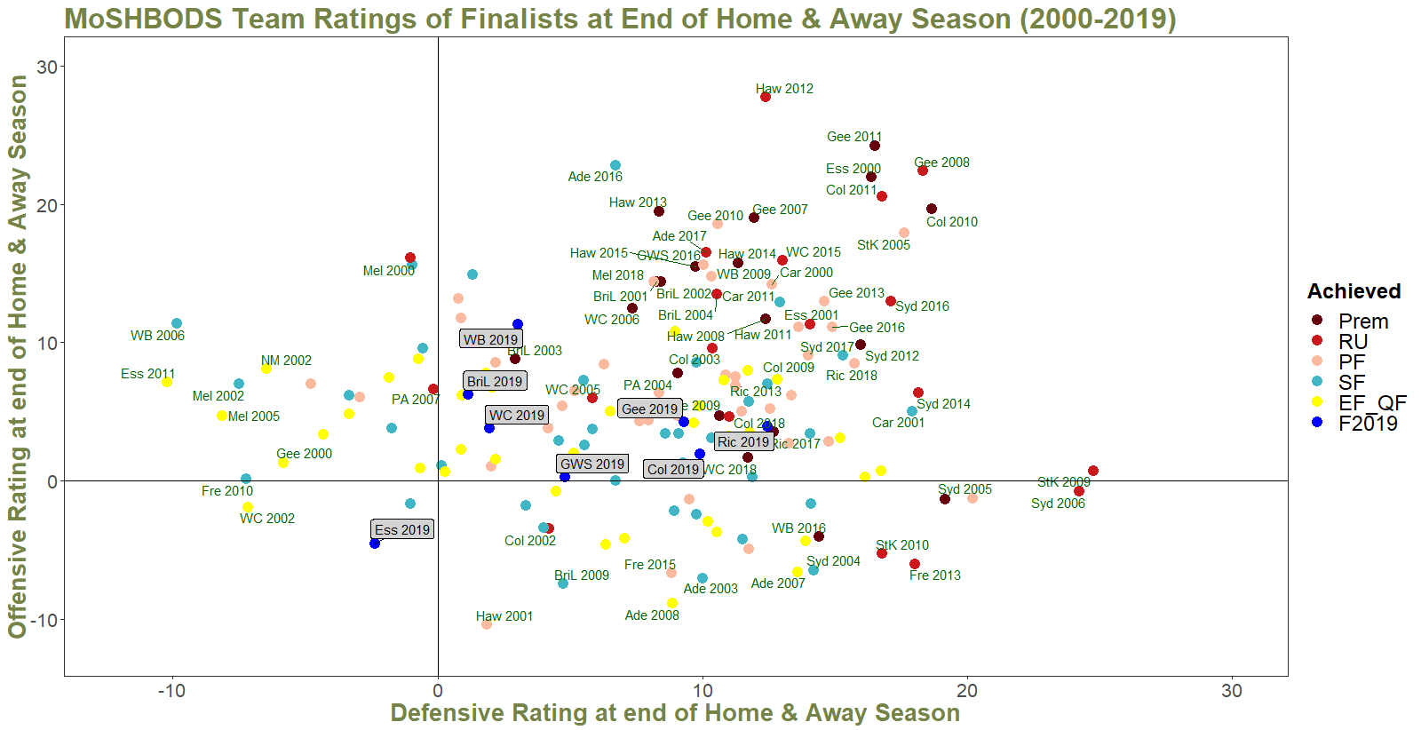 R23 - MoSHBODS Rating of All Finalists 2000 to 2019.png
