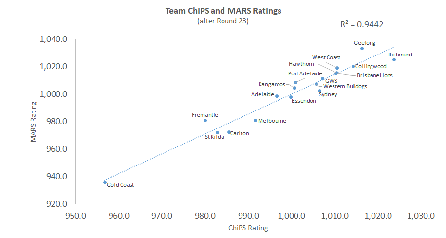 R23 - ChiPS and MARS - Chart.png