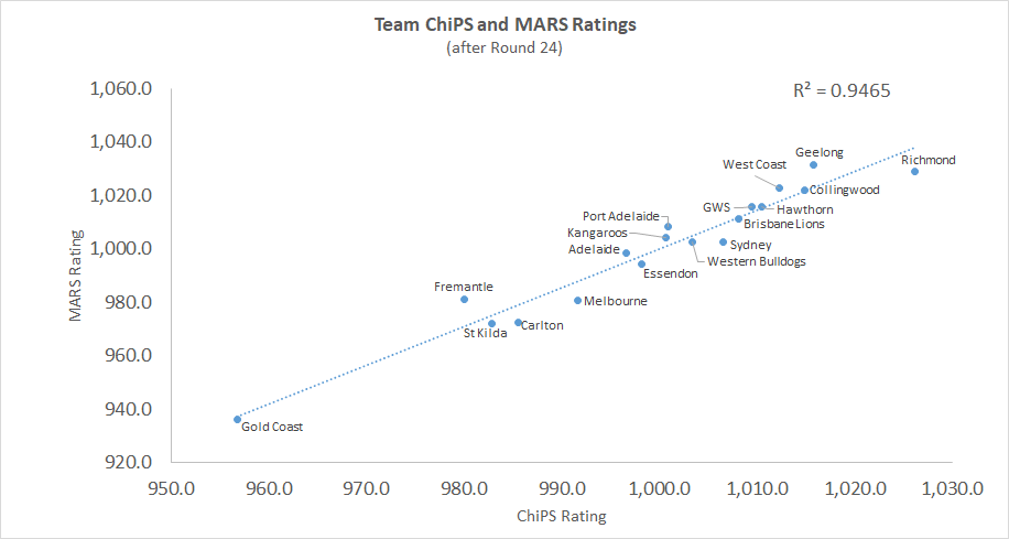 R24 - ChiPS and MARS - Chart.png