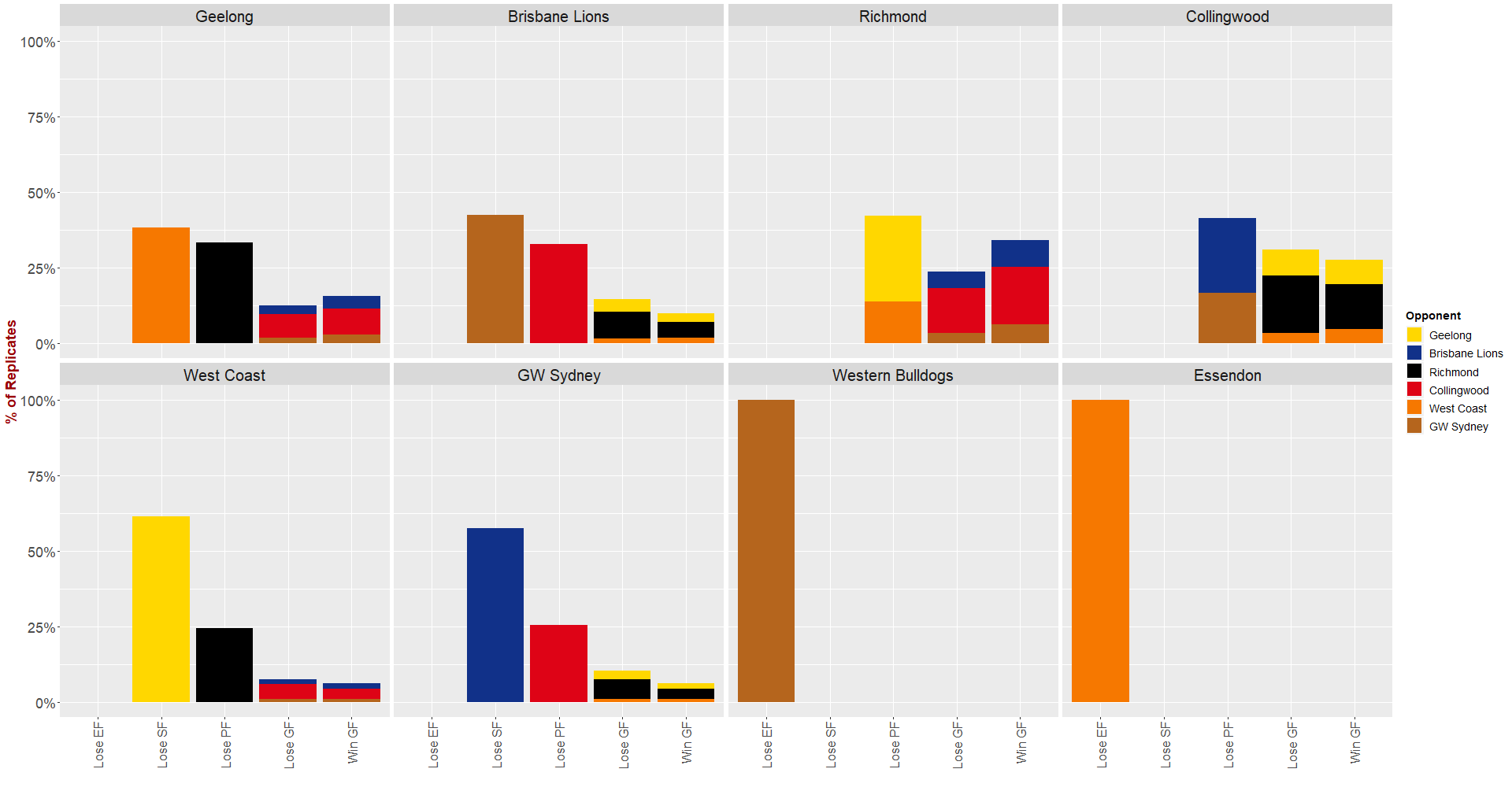 Dinosaur Chart - By Opponent.png