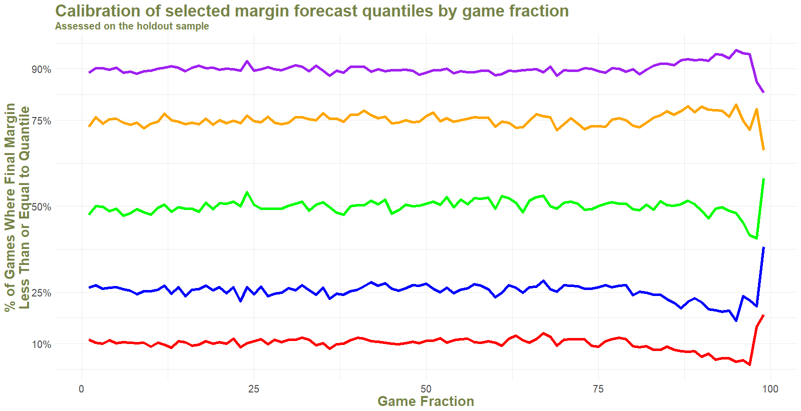 Calibration of Margin Forecast Quantiles by GF.png
