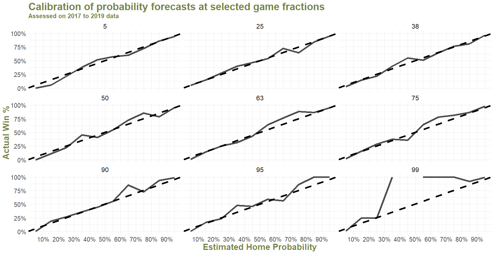 Probability Calibration by Game Fraction.png