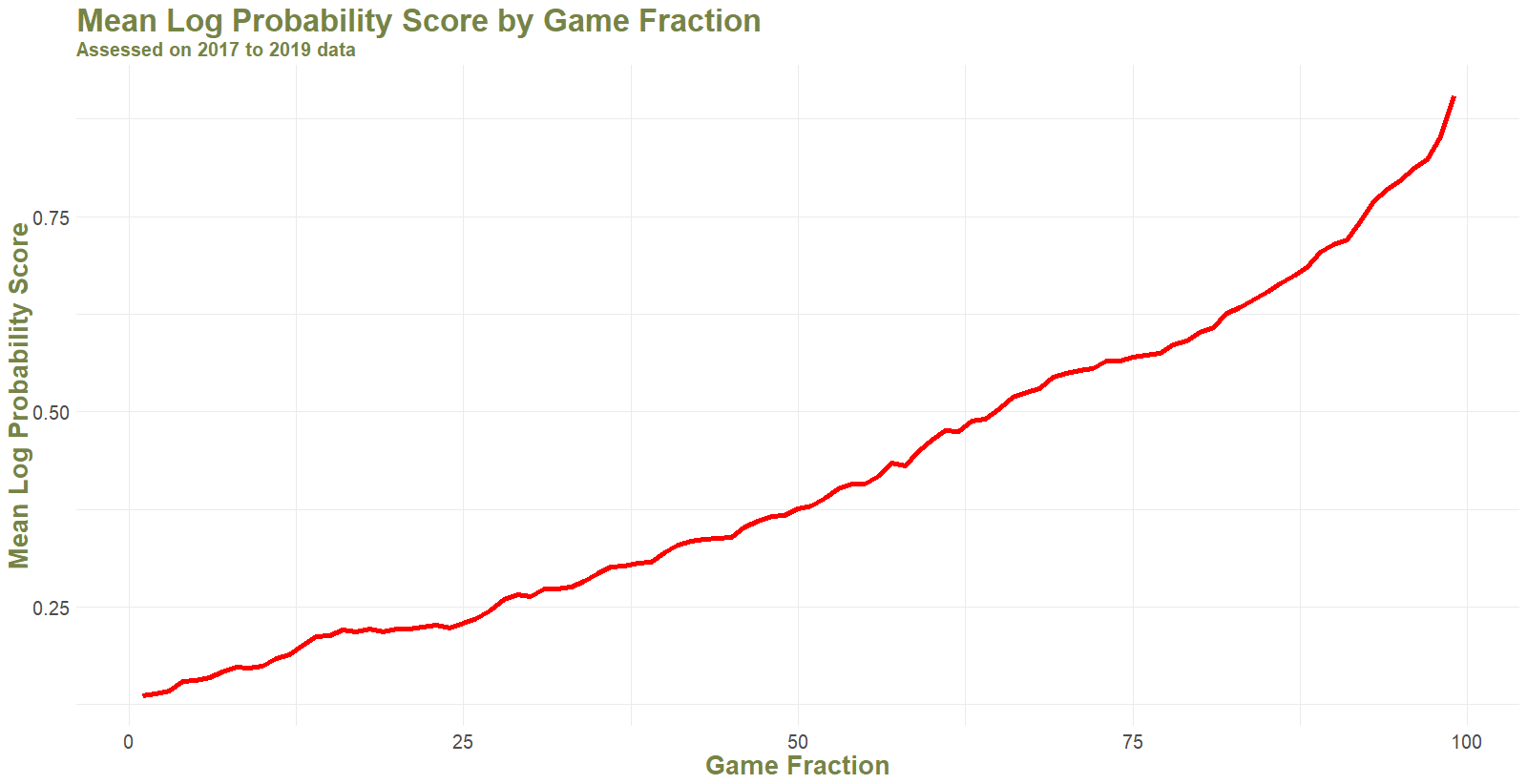 Mean LPS by Game Fraction.png