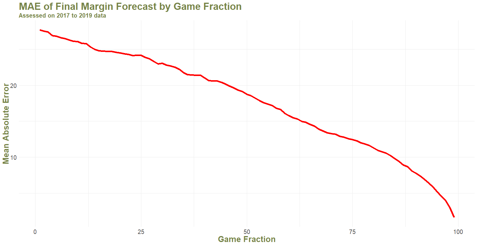 Mean Margin Forecast MAE by Game Fraction.png