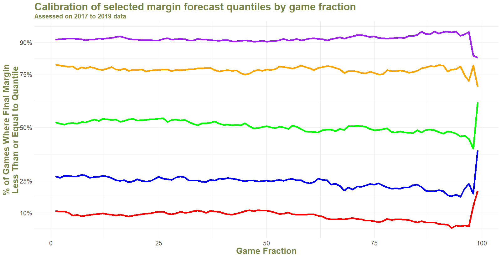 Margin Quantile Calibration by Game Fraction.png