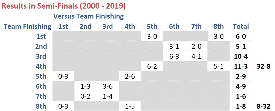 R25 - Semi Finals History.png