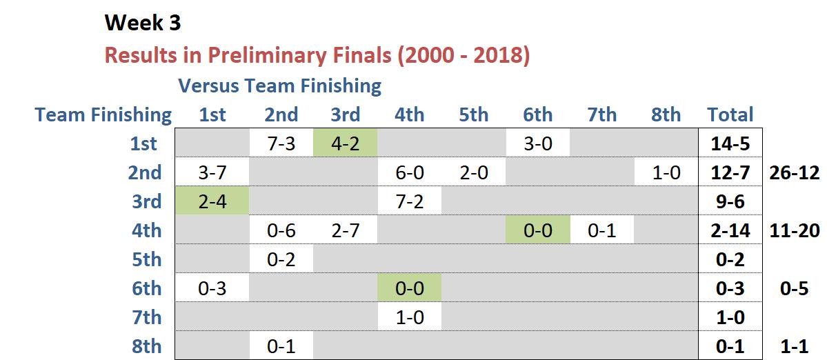 R25 - Prelim Finals History.png