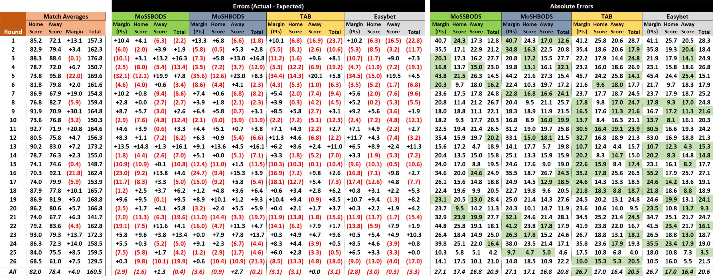 R27 - Score Performances.png