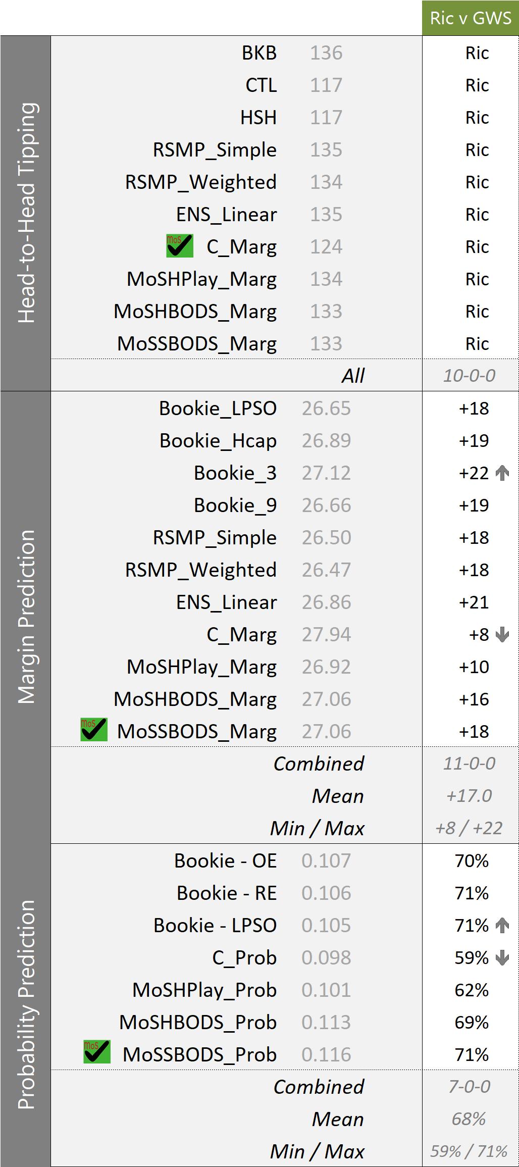R27 - MoSHBODS Update - Thu 7PM.png