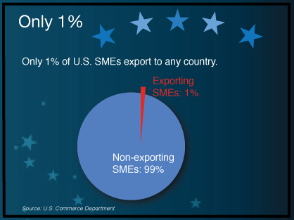 Only-One-Percent-SMEs2.jpg