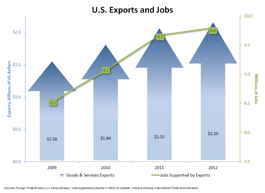 exports-and-jobs.jpg