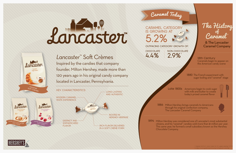 Hersheys_Lancaster_Infographic_v12.jpg