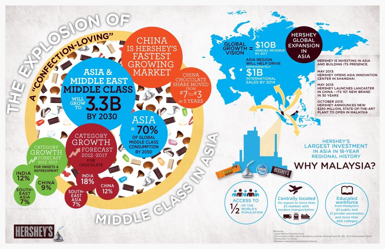 Hershey_AsiaExplosion_Infographic_v15.jpg