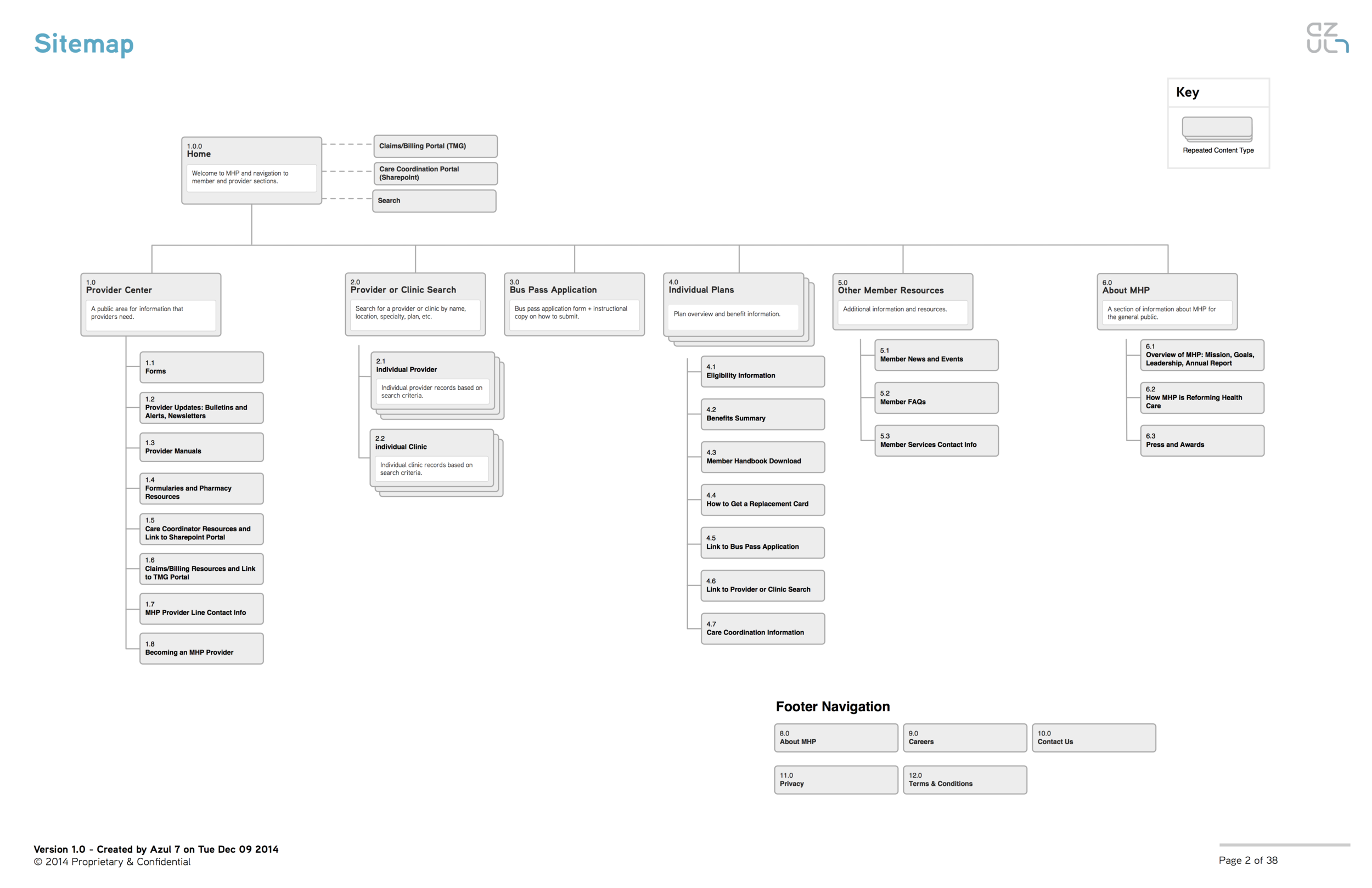 01-MHP-User-Flow-Overview.png
