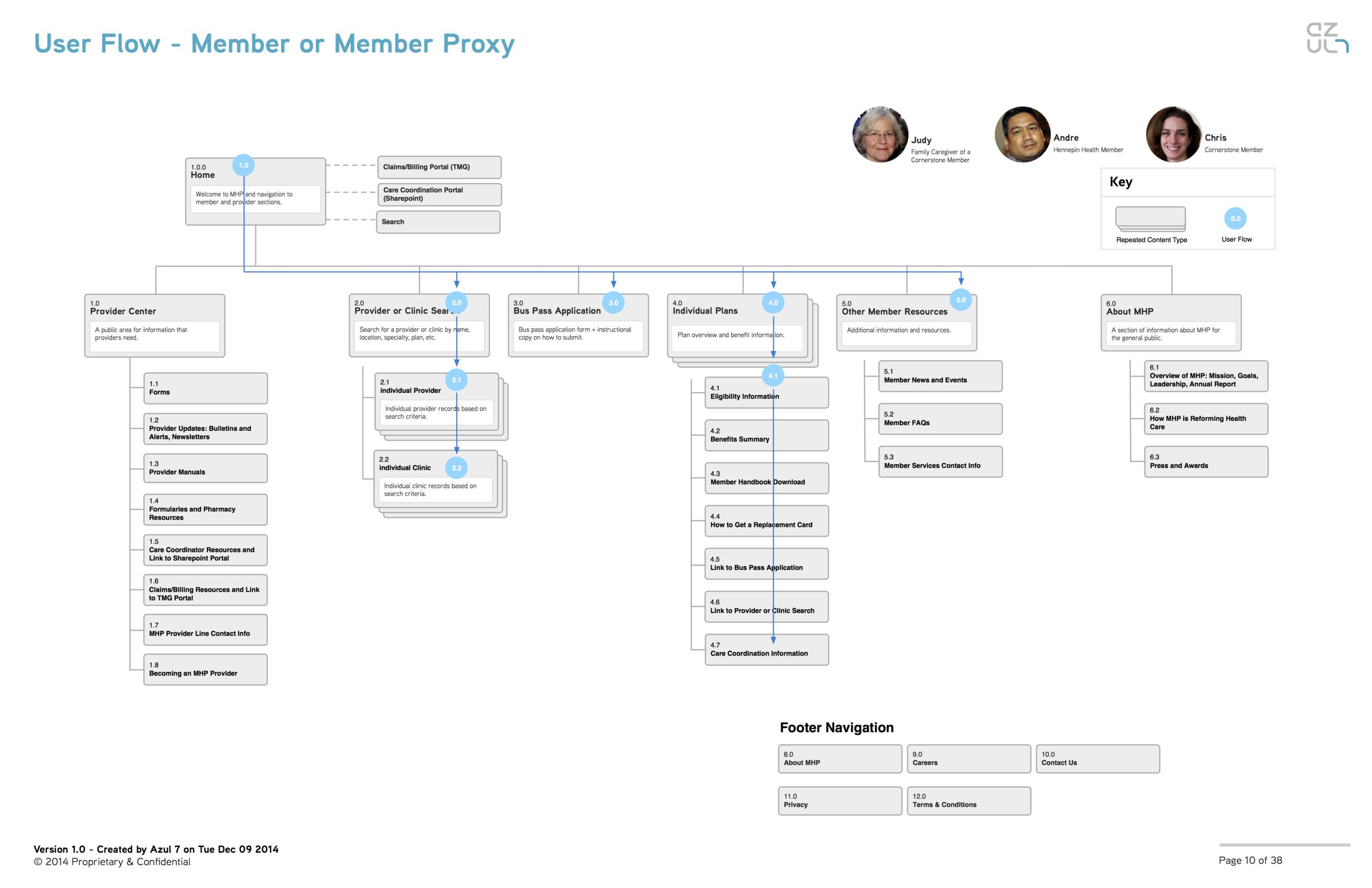 02-MHP-User-Flow-Members.png