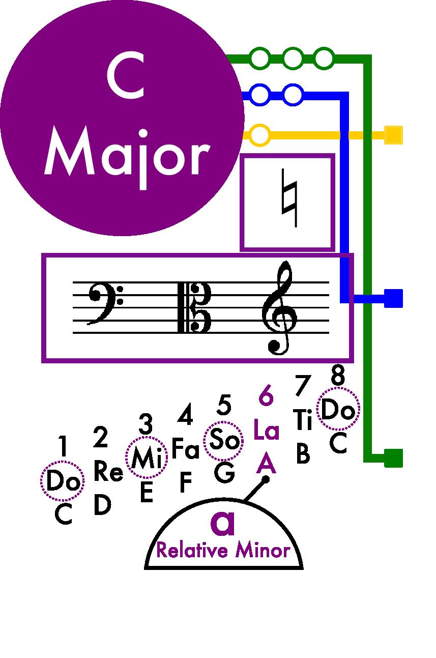 C Major Scale Card