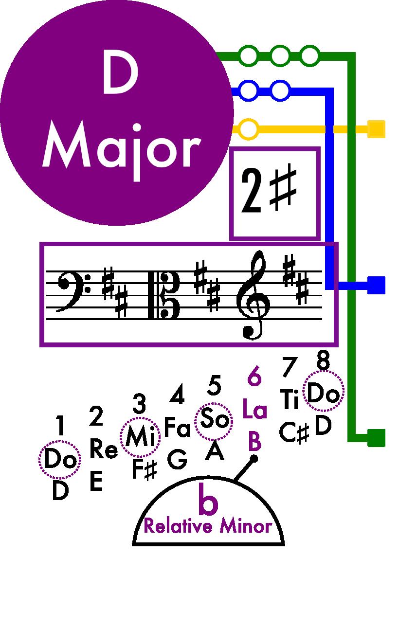 D Major Scale Card