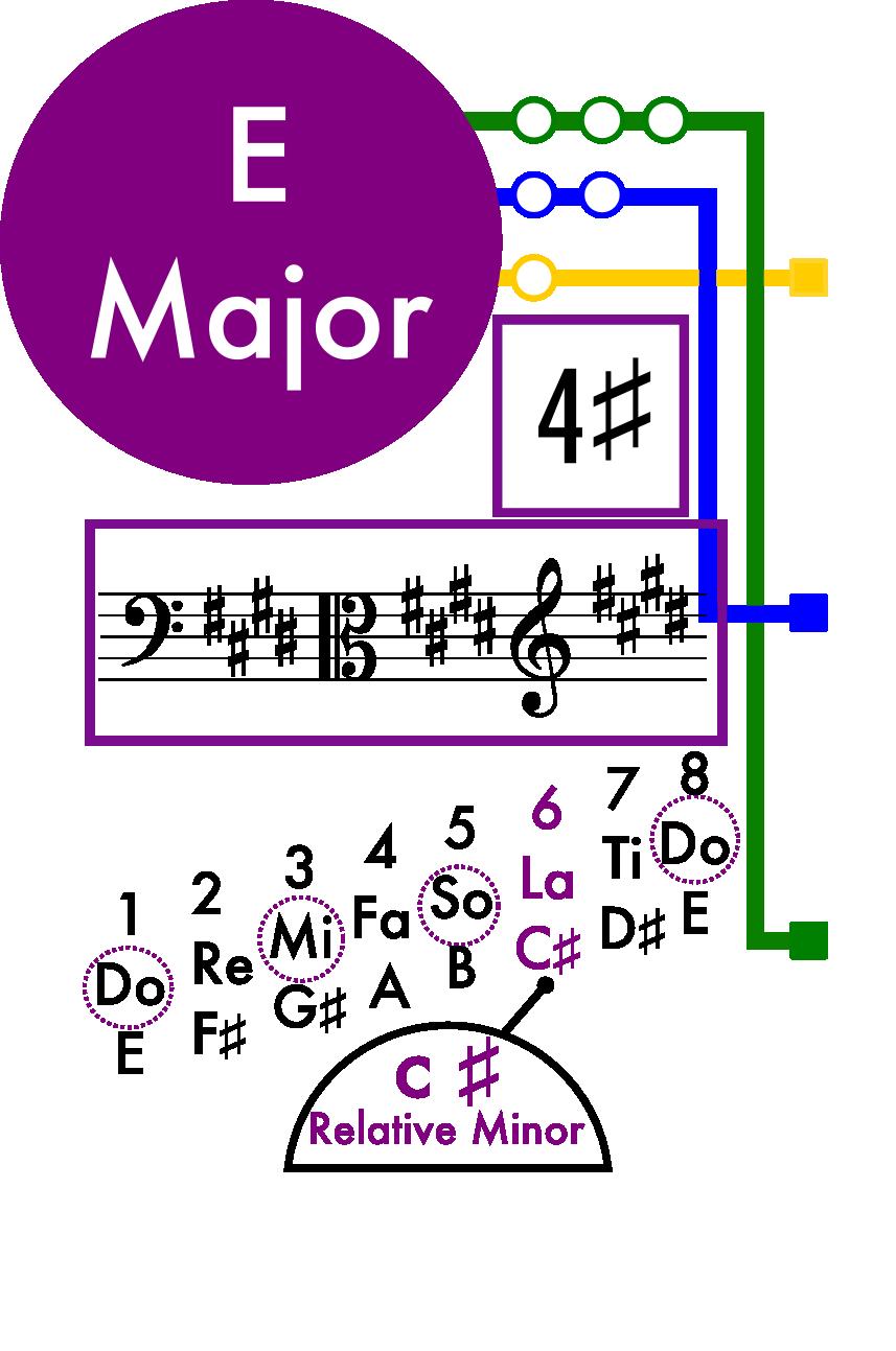 E Major Scale Card