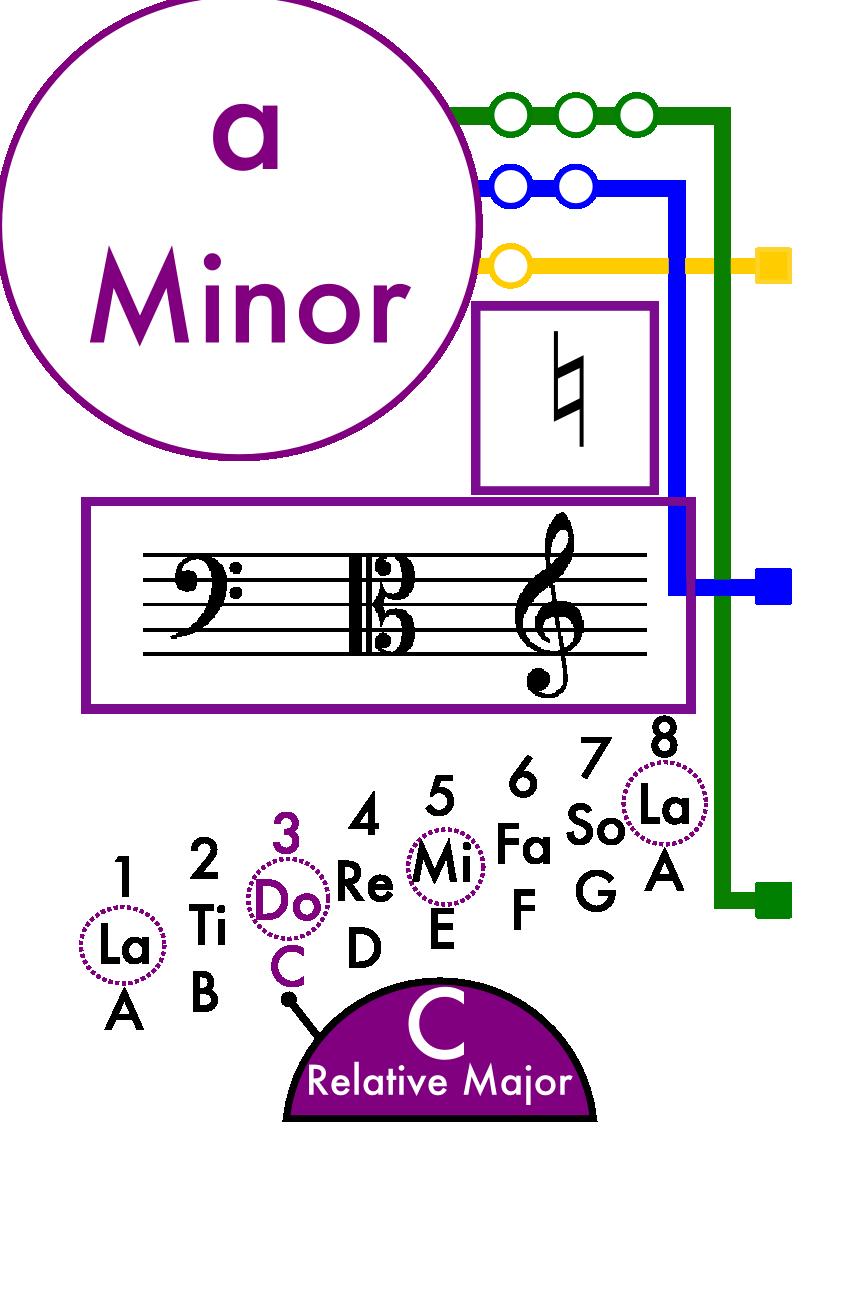 A Minor Scale Card
