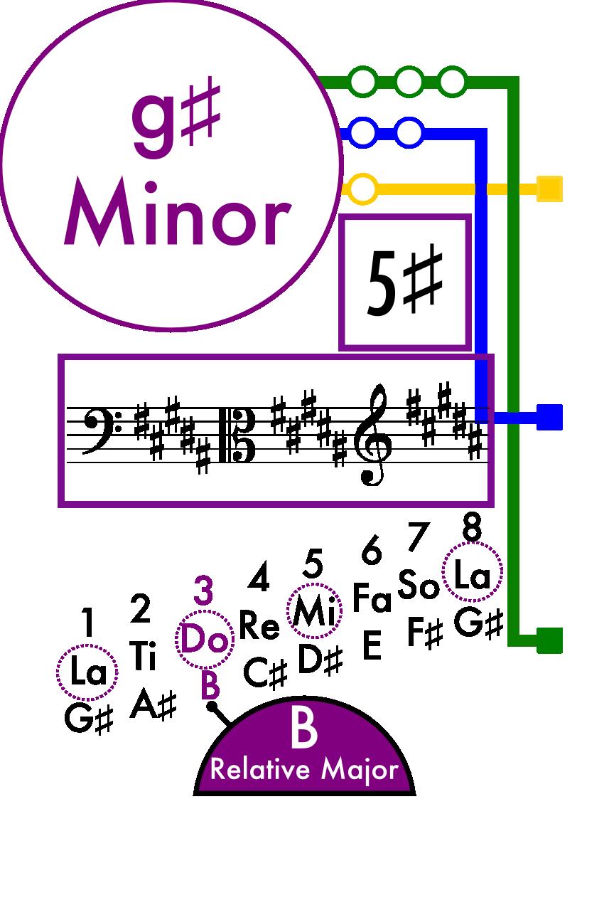 G Sharp Minor Scale Card