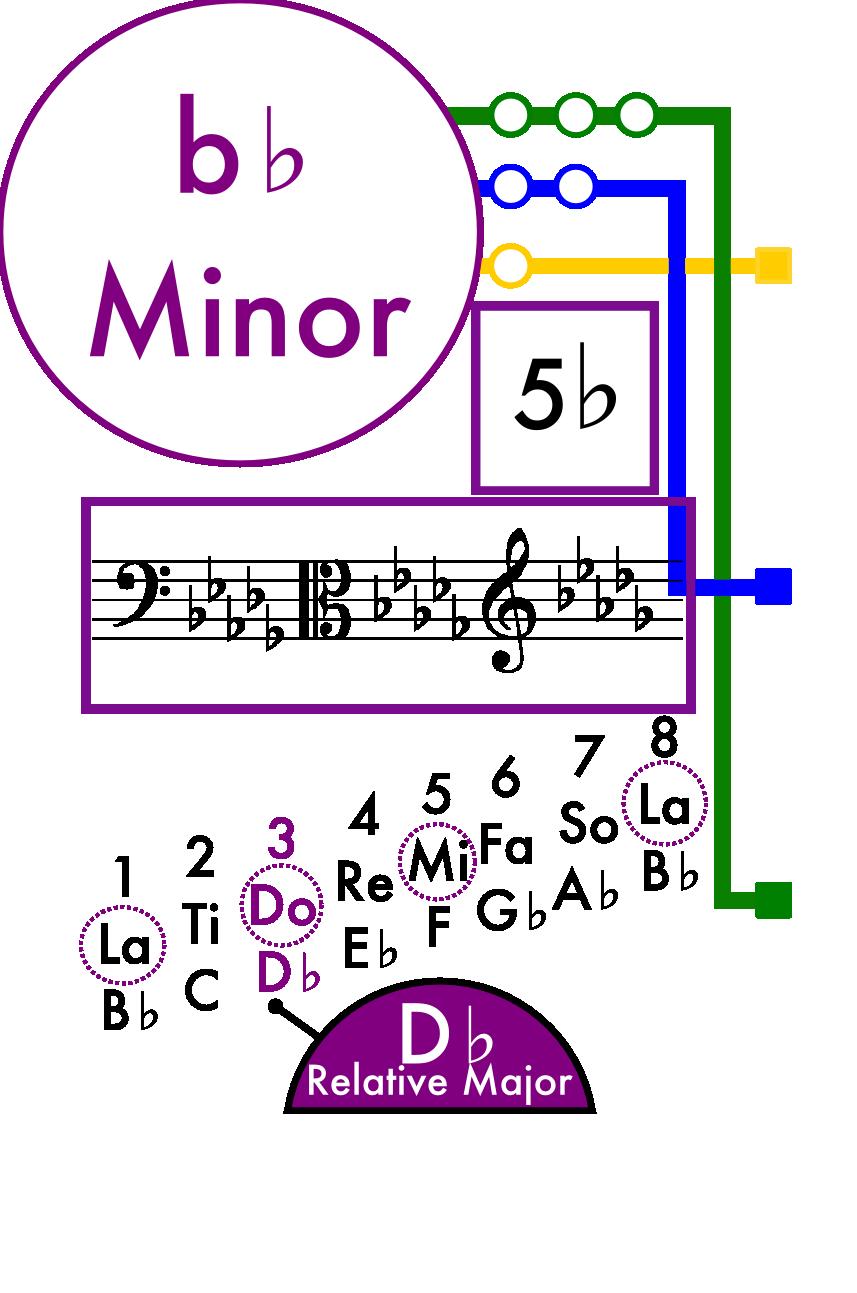 B Flat Minor Scale Card