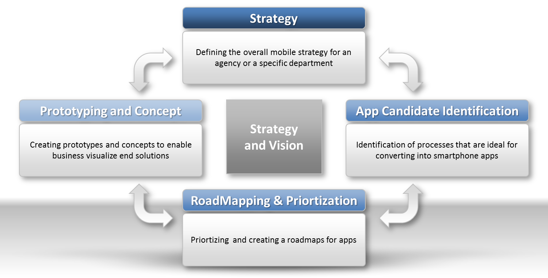 mobile development.png