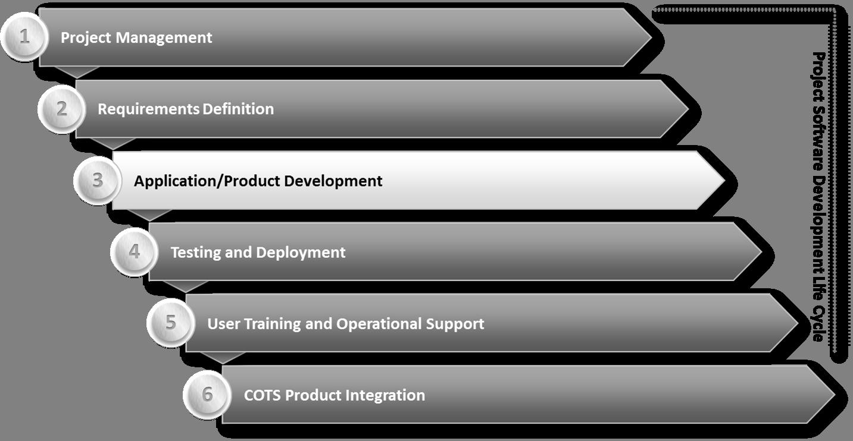 Application Development Final.png