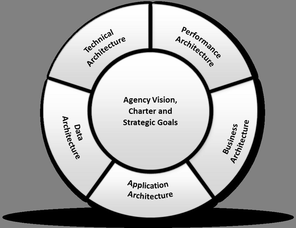 Enterprise Architecture.png