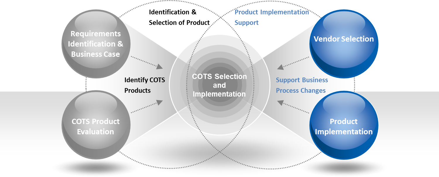 COTS Product Implementation.png