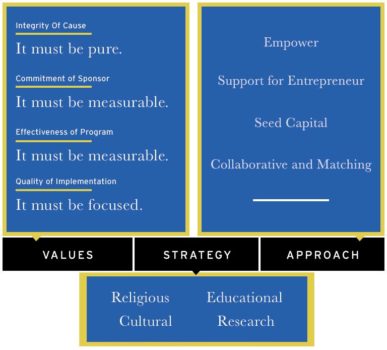 valuesstrategyapproach.jpg