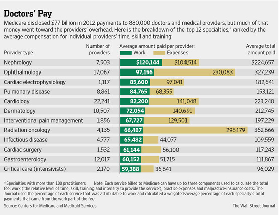 Information provided by The Wall Street Journal. Source: Centers for Medicare and Medicaid Services