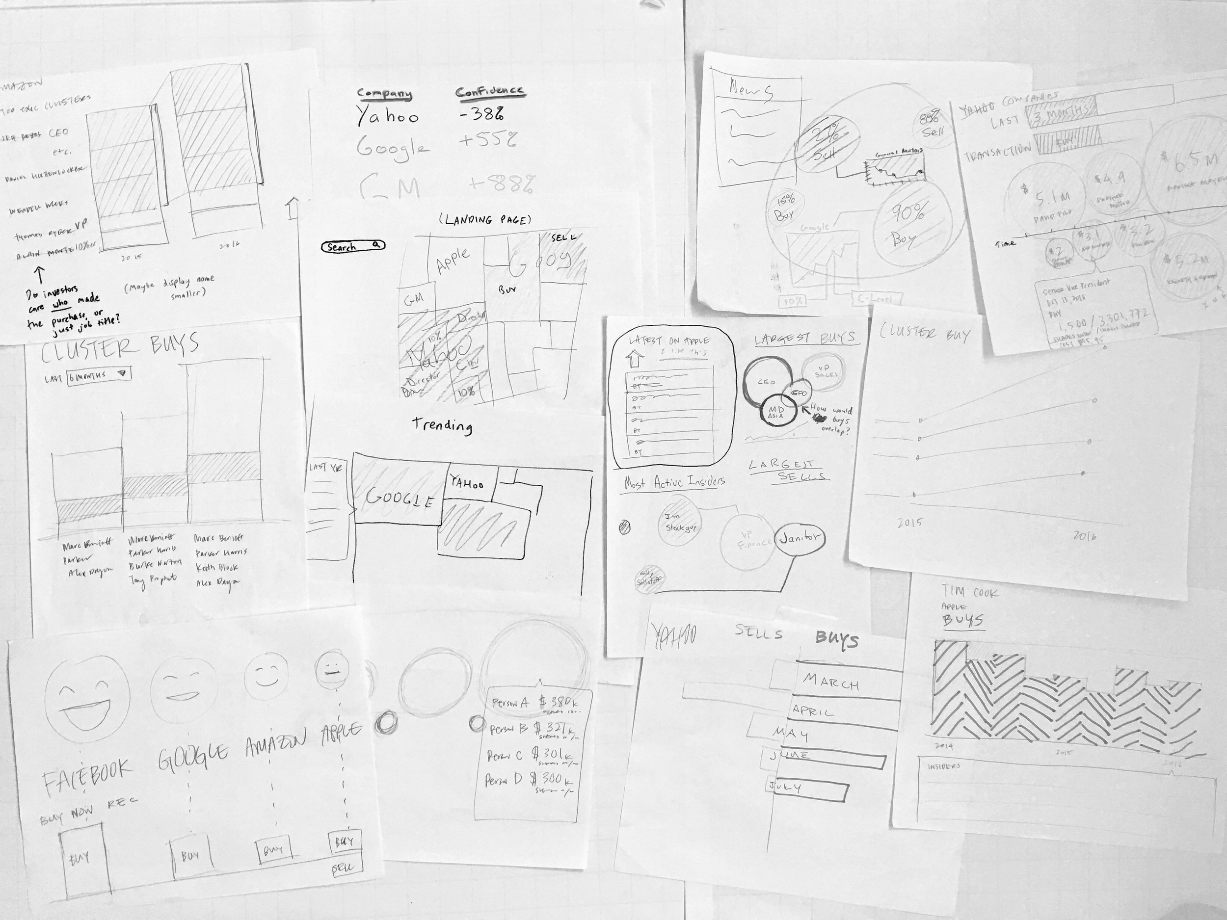 I led the team brainstorm based on the user needs we discussed. All ideas were encouraged as at this stage it helps create boundaries and shape the scope of the product. For instance, one sketch on the bottom right sparked a conversion on how we wanted to be thoughtful about combining emotion and financial data.