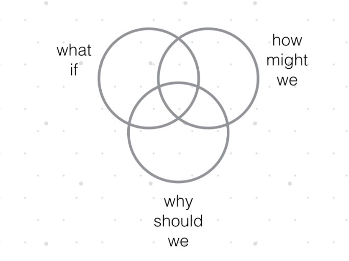 Alok Nandi  challenged us to take a Venn diagram approach to the overlapping modalities and fields of thoughts that we must account for when designing.