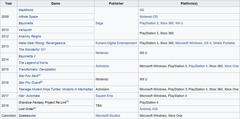 https://en.wikipedia.org/wiki/PlatinumGames