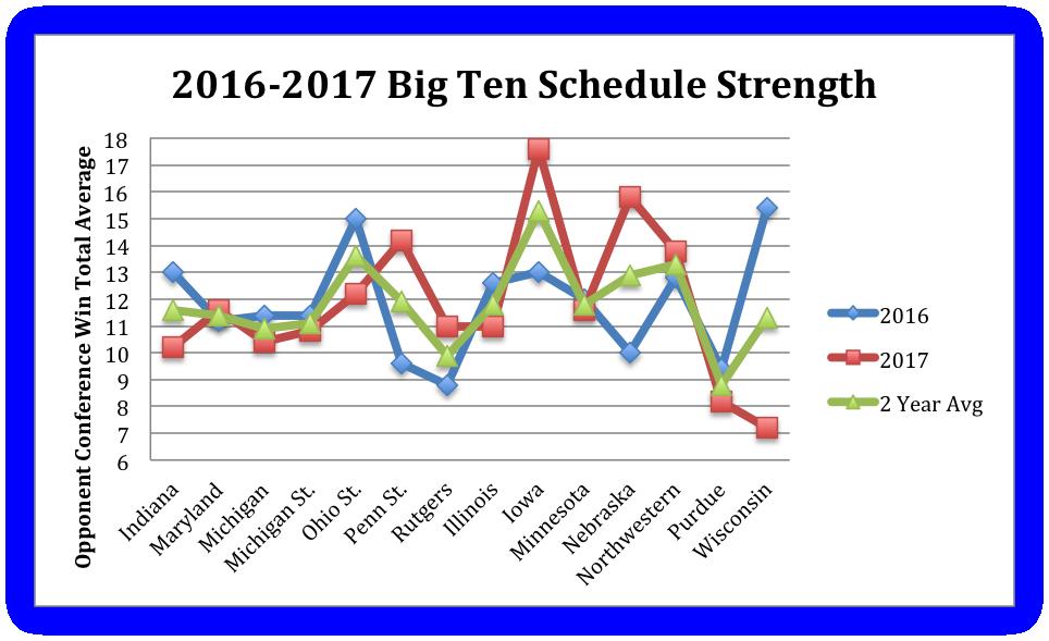 2016-17 Big Ten Schedule Strenth Graph.png