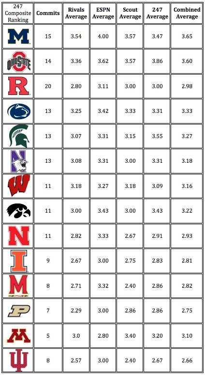 Big Ten Recruiting Rankings.png