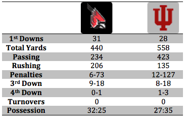 Ball State Stat Breakdown.png