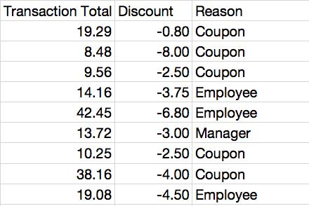 Discounts Report
