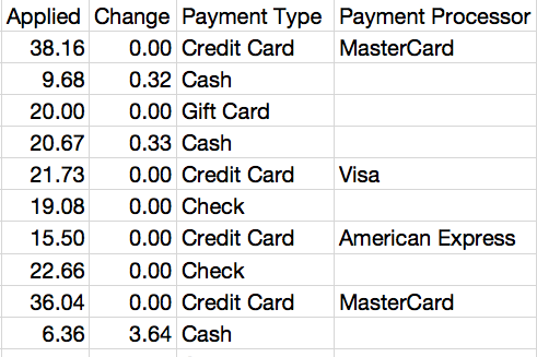 Payments Report
