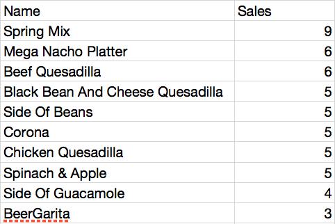 Top Sellers Report