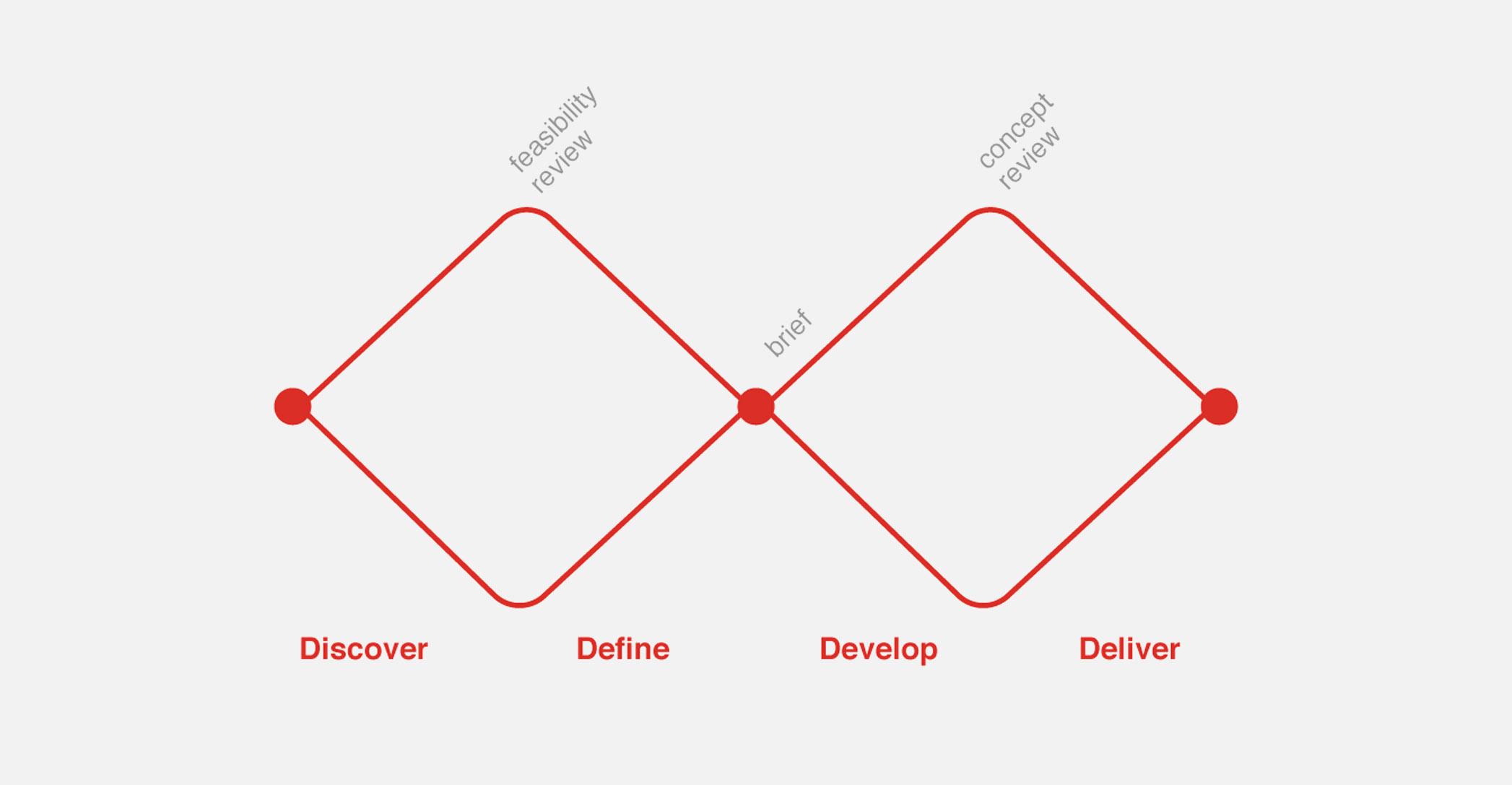 The Design Council's Double Diamond.