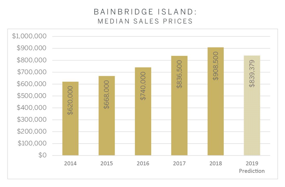 Bainbridge Island.jpg
