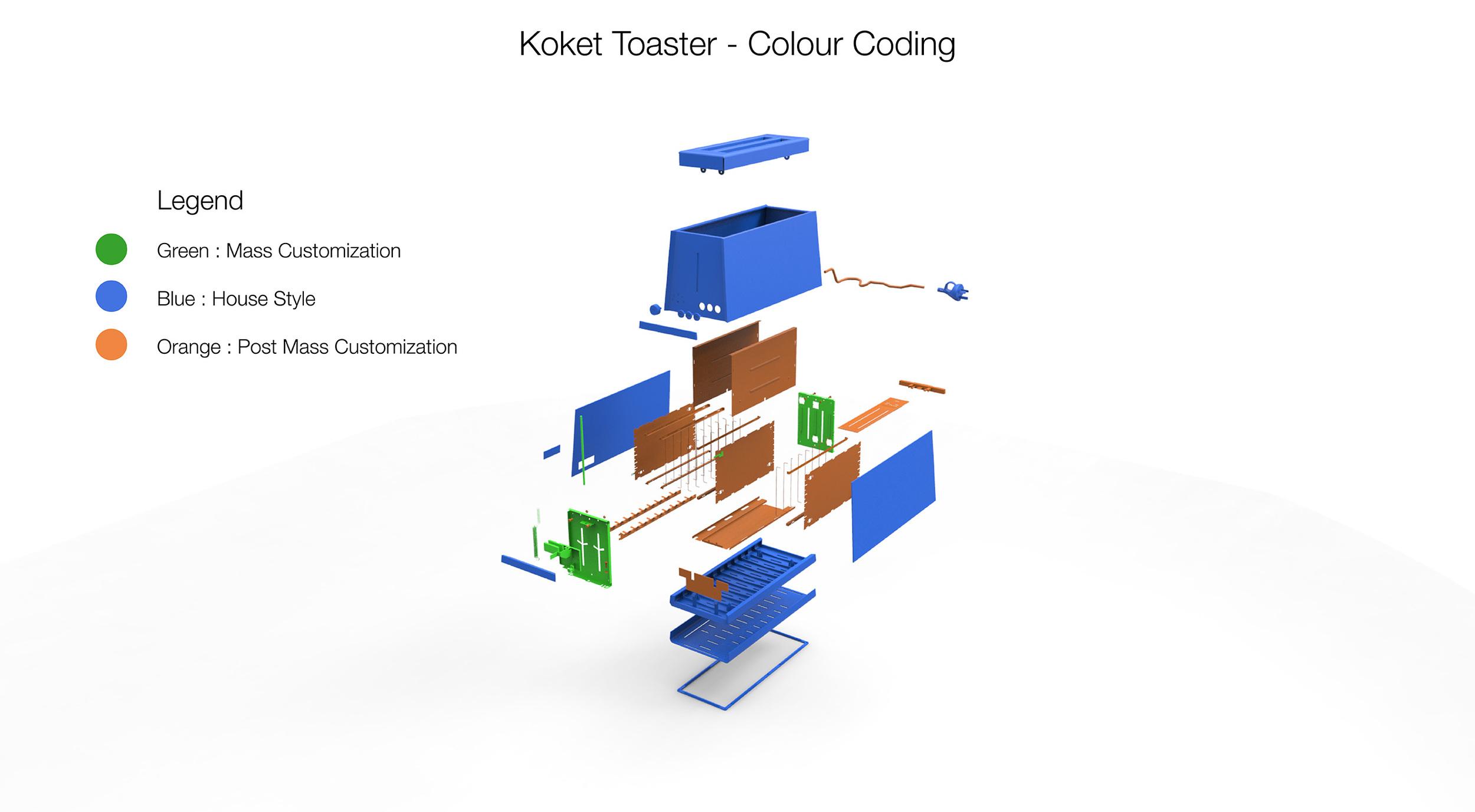Koket_ToasterColour_Coded