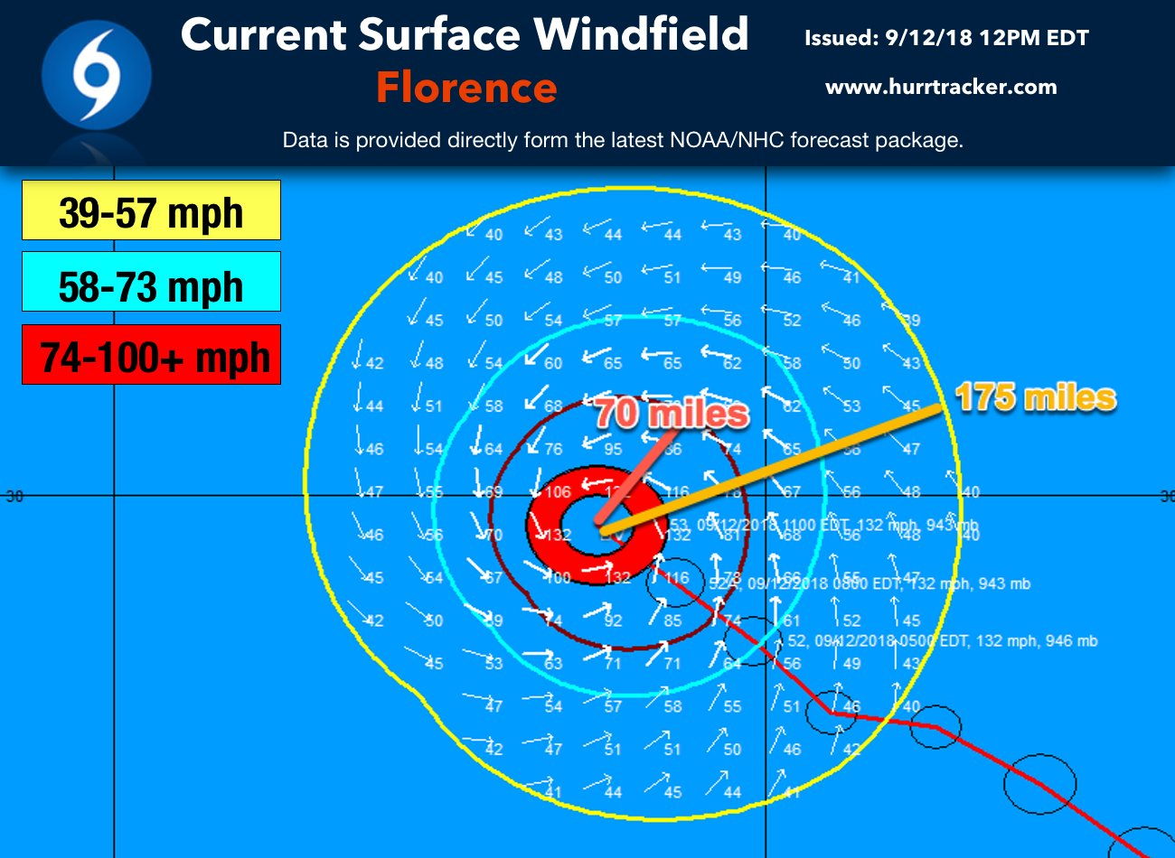 Florence is a very large major hurricane. Hurricane force winds extend out up to 70 miles from the center and tropical storm force winds reach 175 miles from the center.
