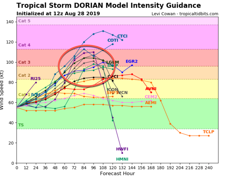 The latest intensity models forecast a powerful hurricane.