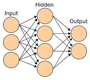 Simple Neural Network with one hidden layer.  Source .