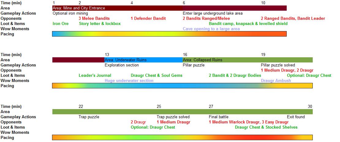 Vorunthaal Level Progression Chart.jpg